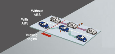 ABS-with-EBD-to-help-you-steer-during-Hard-Braking